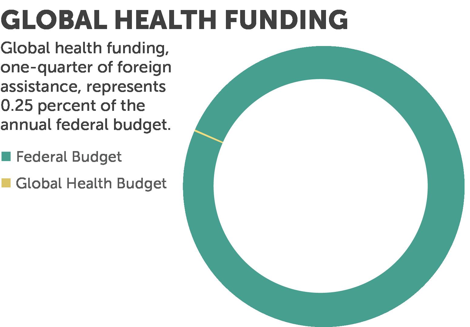 global health budget